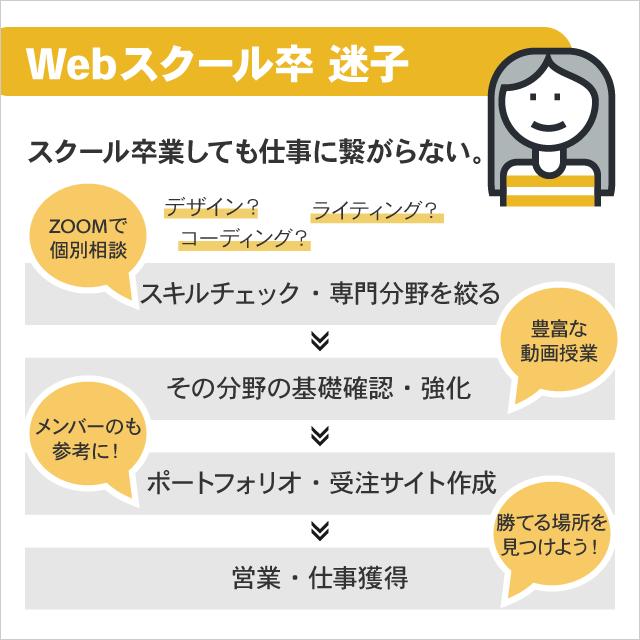 Webスクールを卒業後、仕事に繋がらないWebデザイナー