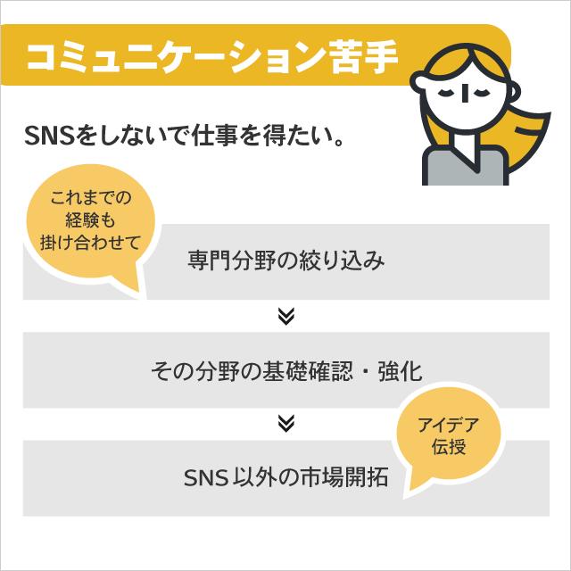 コミュニケーションが苦手・SNS疲れ。SNSをしないで仕事を得たいWebデザイナー