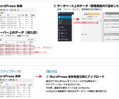 WordPress勉強会・セキュリティ・データの移動、スムーズな納品について