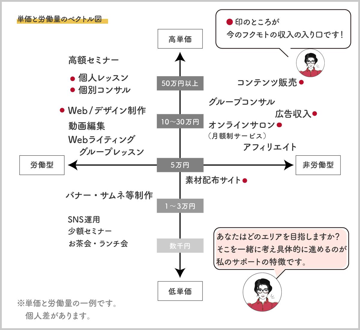 Webデザインのスキルで可能な仕事の単価と労働量の関係のベクトル図