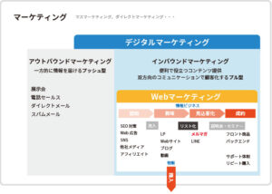 Webマーケティングの基本を勉強しました