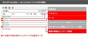 Wordpress本体の中に保存されている見た目に関するデータは「wp-contentフォルダ」の中にあるplugin(プラグイン)・theme(テーマ)・uploads(メディア内のデータ)