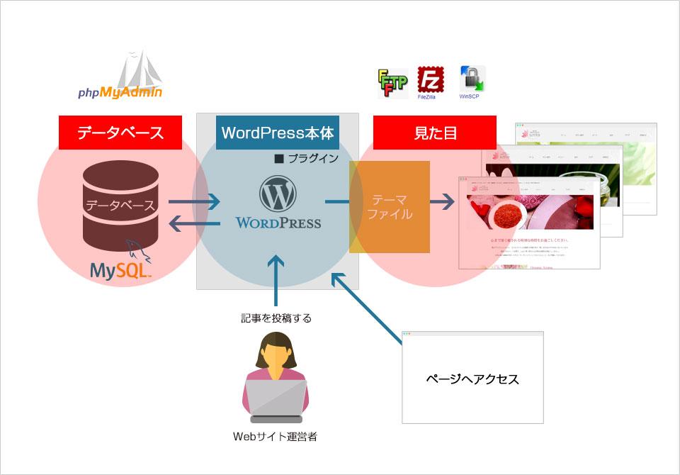 WordPressの仕組みやデータの構造