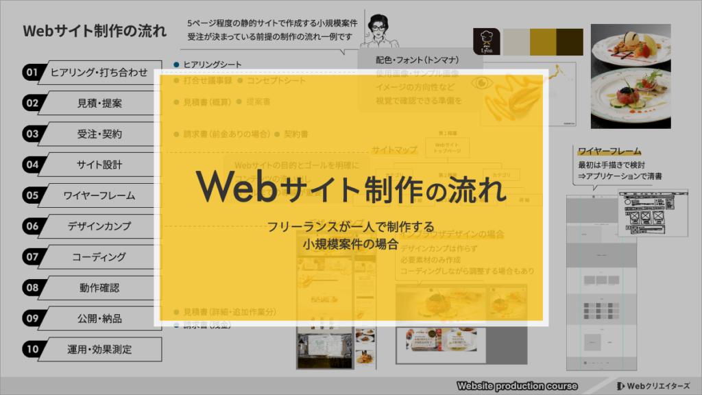 【フリーランス向け】Webサイト制作・小規模案件の受注から納品までの流れ