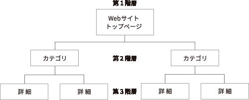 Webサイトの構成は階層型。サイトマップ