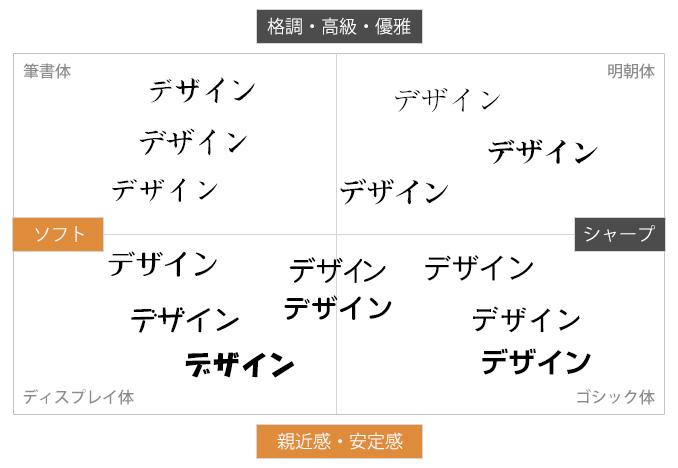 トンマナ 書体の種類、イメージ