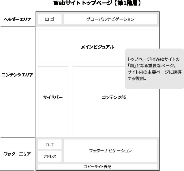 Webサイトトップページの役割