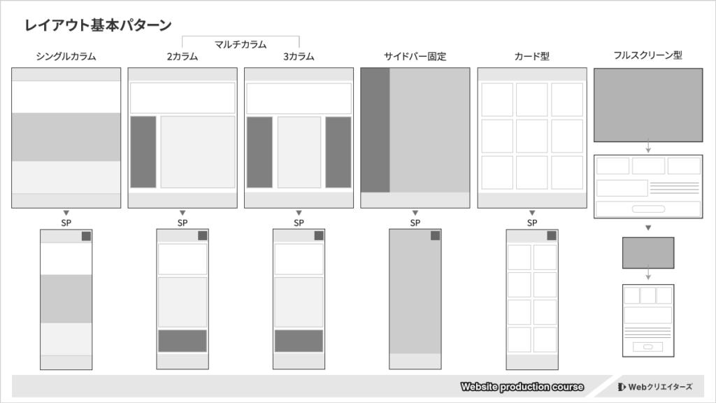 Webサイトのレイアウト基本パターン