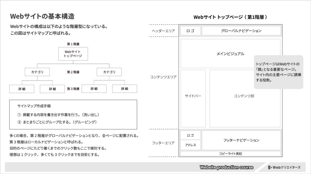 Webサイトの基本構造とトップページの役割図解