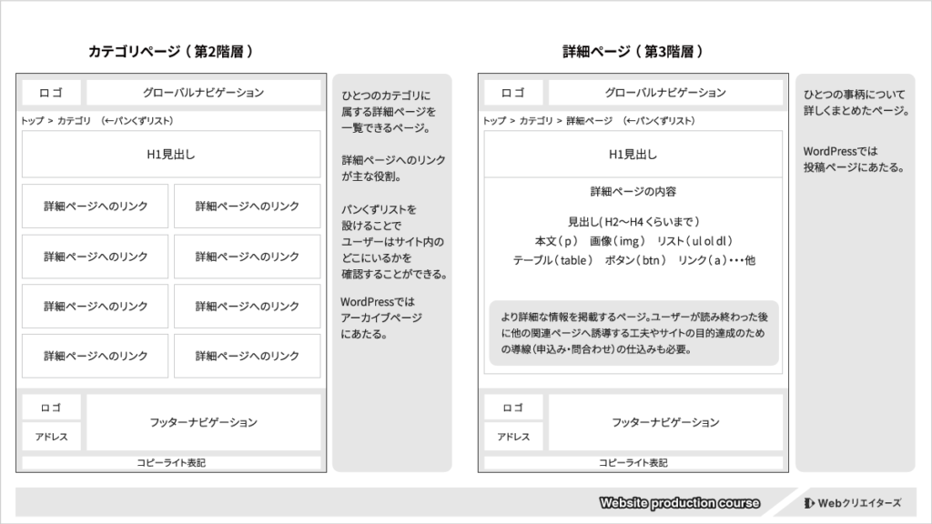 Webサイトの基本構造とカテゴリ・詳細ページの役割図解